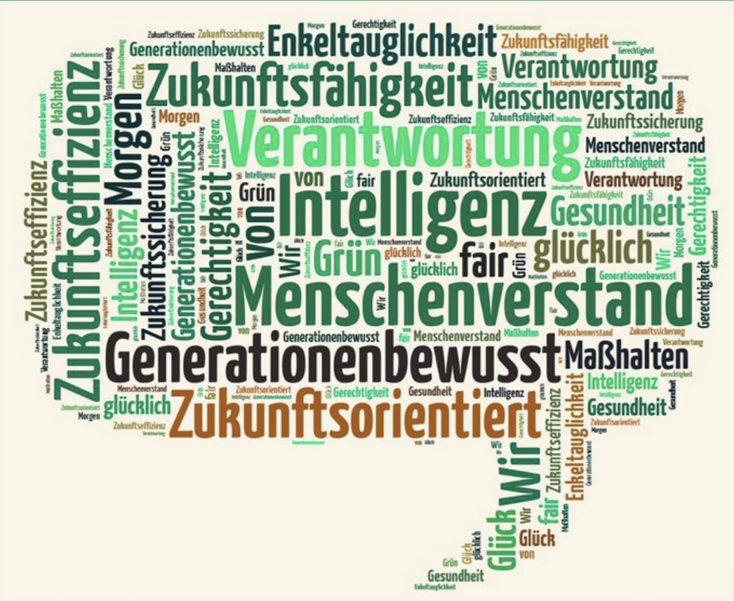 Eine Sprechblase gebildet aus vielen Worten, die sich mit Nachhaltiger Entwicklung verbinden lassen. Darunter: Zukunftseffizienz, grün, fair, Verantworunt und Ähnliche.